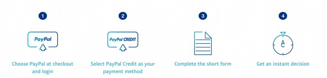 Paypal Credit Diagram